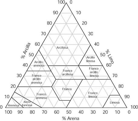 triángulo-texturas